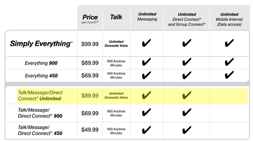 Sprint Offers Cheaper Unlimited Calling Plan For
