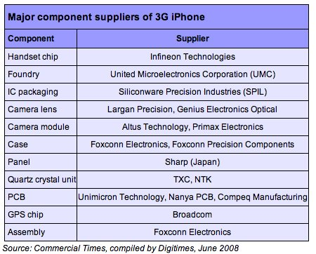 iPhone 3G component breakdown