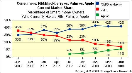 Changewave survey for smartphone marketshare - apple, palm, rim