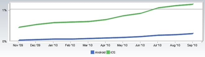 Apple iOS still is ahead of Android in marketshare