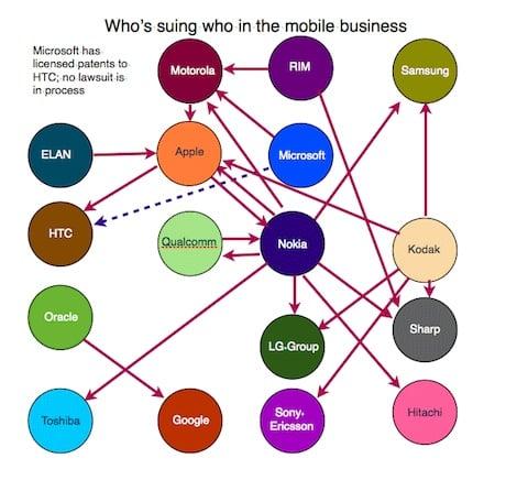 Flowchart of mobile lawsuits