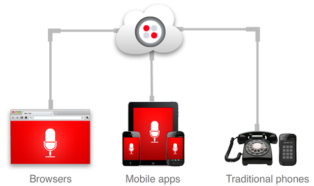 Twilio Client allows developers to add VoIP capability to their apps