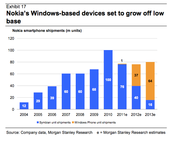Nokia_Windows_Phone_Shipments_MorganStanley
