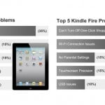 FixYa's report reveals top consumer issues with iPad 2 and Kindle Fire