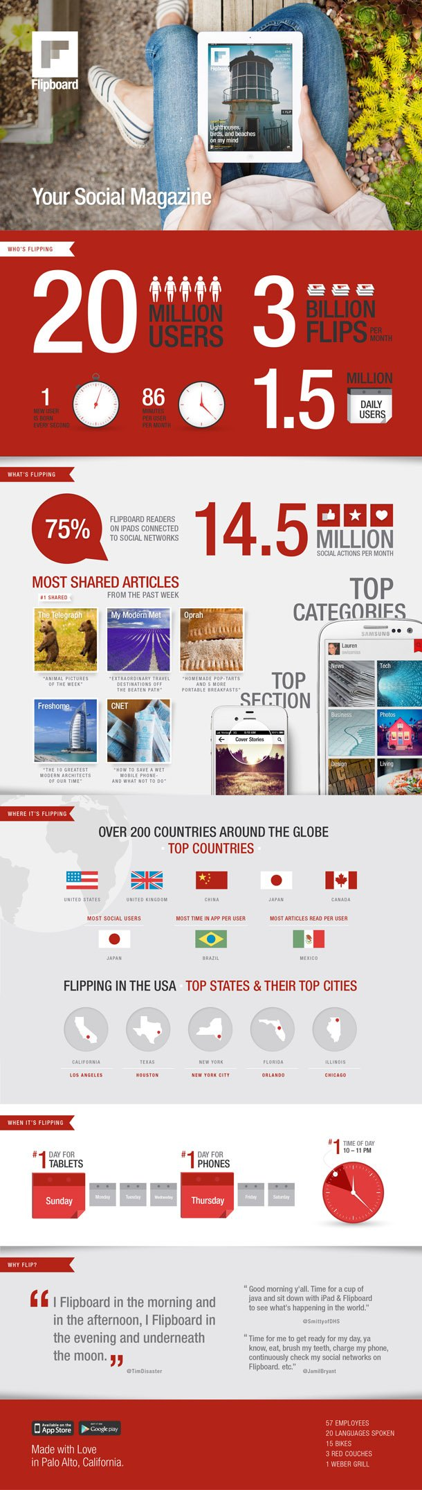 Flipboard surpasses 20 million users, releases cool infographic