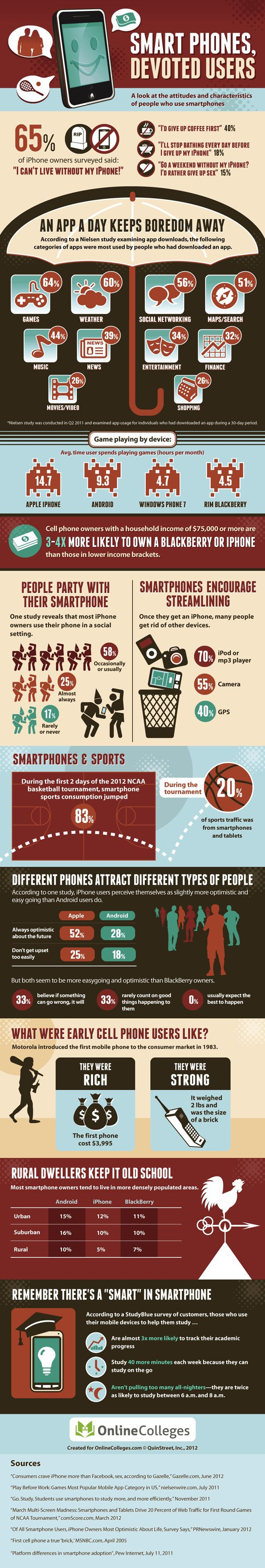 Characteristics of smartphone users