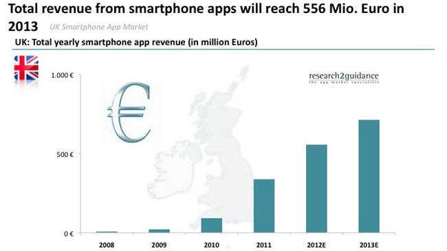research2guidance: UK app market will reach 556 million EUR by the end of 2012
