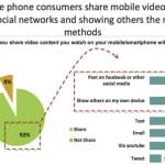 IAB: Almost two-third of mobile video usage happens at home