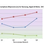 Juniper Research: Smartphone shipments exceed 200 million in Q4 2012