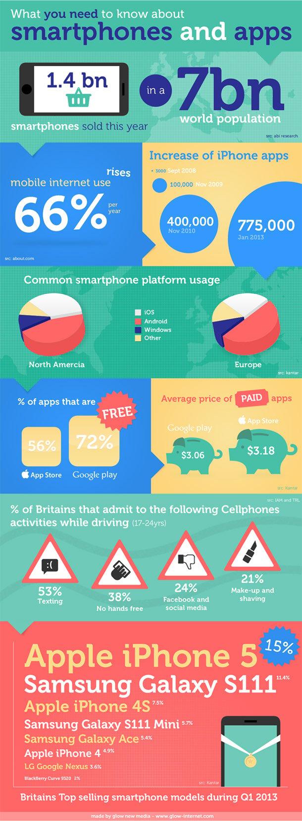 Smartphone figures, behavior and more