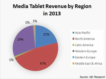 North America to account for almost half of $72 billion in tablet spend this year