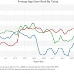 Apple changing App Store ranking algorithms
