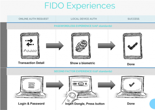 FIDO looking to bring Touch ID to Android in 6 months