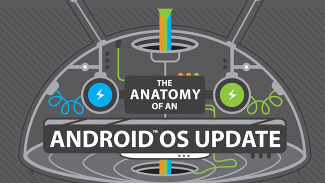 The anatomy of an Android OS update