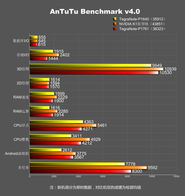 Nvidia Tegra K1 tablet caught at AnTuTu benchmarks